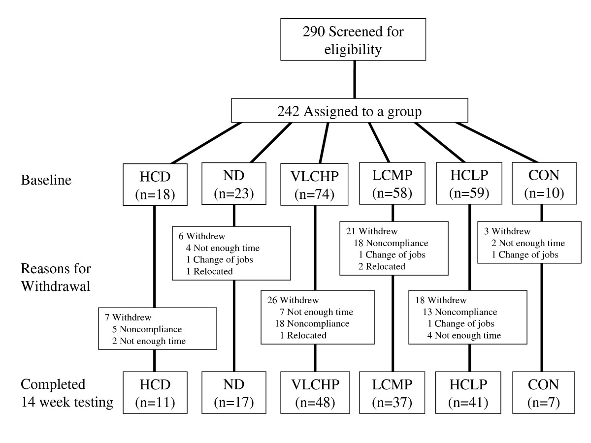 http://static-content.springer.com/image/art%3A10.1186%2F1743-7075-6-23/MediaObjects/12986_2008_Article_183_Fig1_HTML.jpg