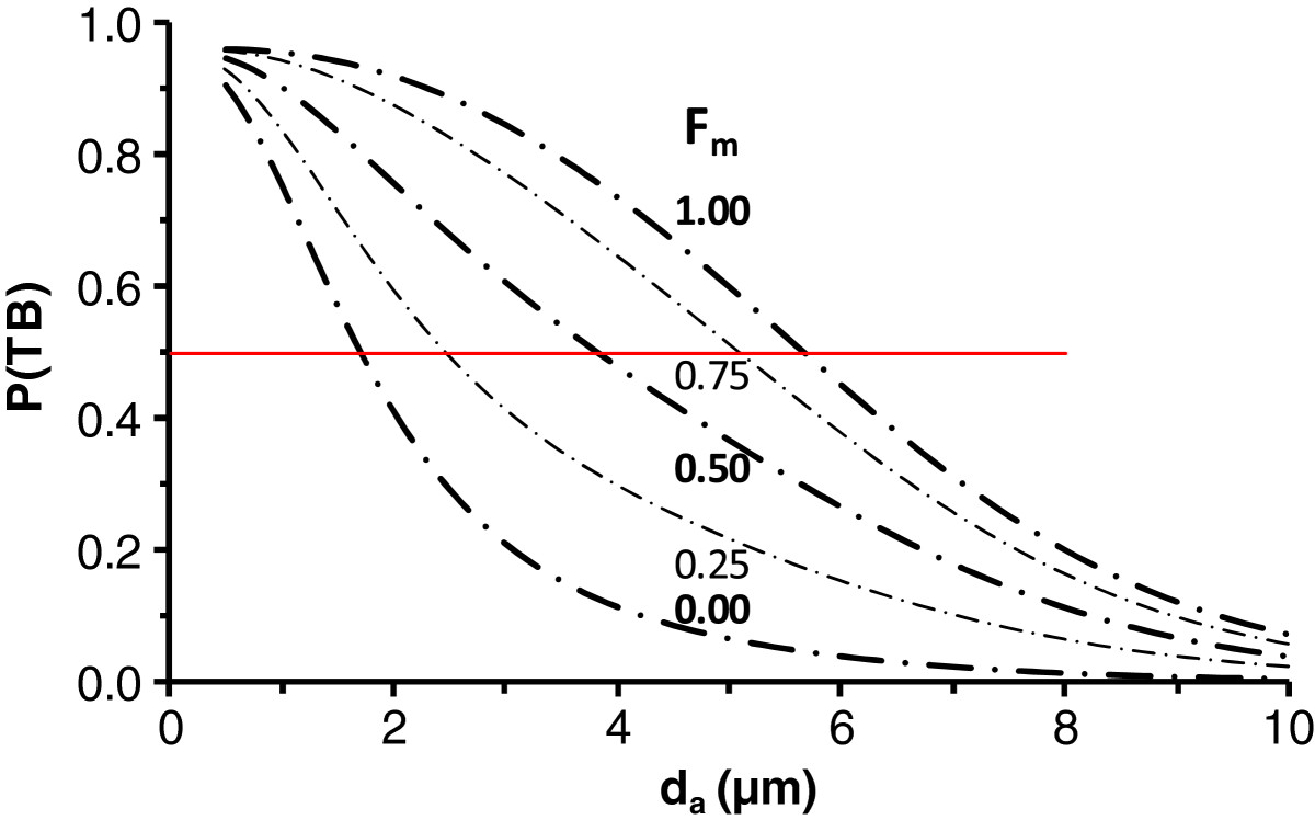 http://static-content.springer.com/image/art%3A10.1186%2F1743-8977-10-12/MediaObjects/12989_2012_Article_238_Fig3_HTML.jpg