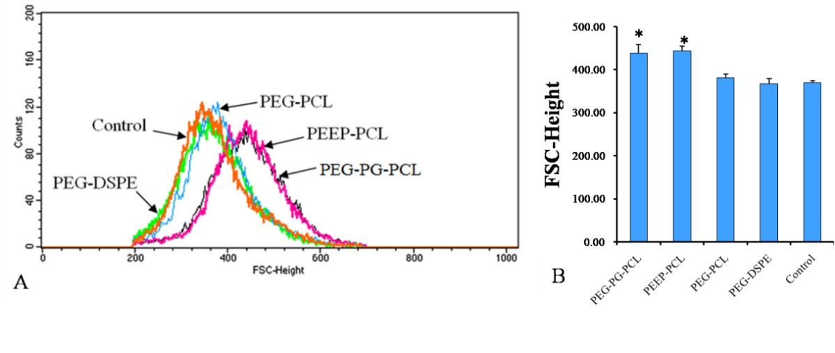 http://static-content.springer.com/image/art%3A10.1186%2F1743-8977-10-47/MediaObjects/12989_2013_Article_272_Fig4_HTML.jpg