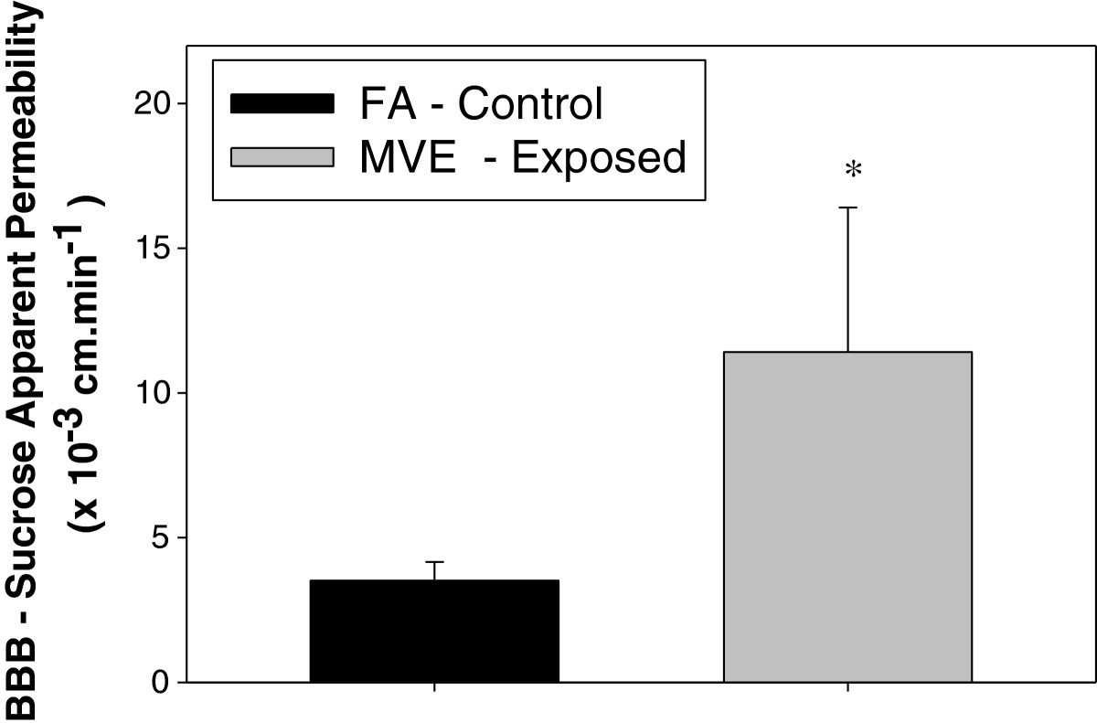 http://static-content.springer.com/image/art%3A10.1186%2F1743-8977-10-62/MediaObjects/12989_2013_Article_285_Fig3_HTML.jpg