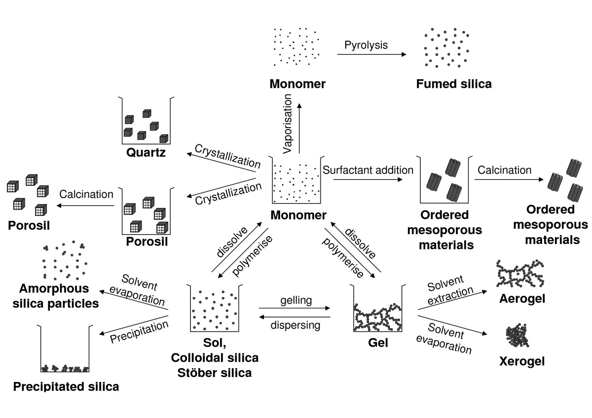 http://static-content.springer.com/image/art%3A10.1186%2F1743-8977-7-39/MediaObjects/12989_2010_Article_137_Fig2_HTML.jpg