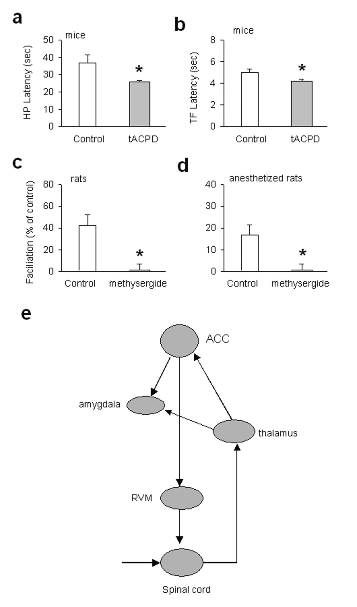 http://static-content.springer.com/image/art%3A10.1186%2F1744-8069-1-6/MediaObjects/12990_2004_Article_6_Fig8_HTML.jpg