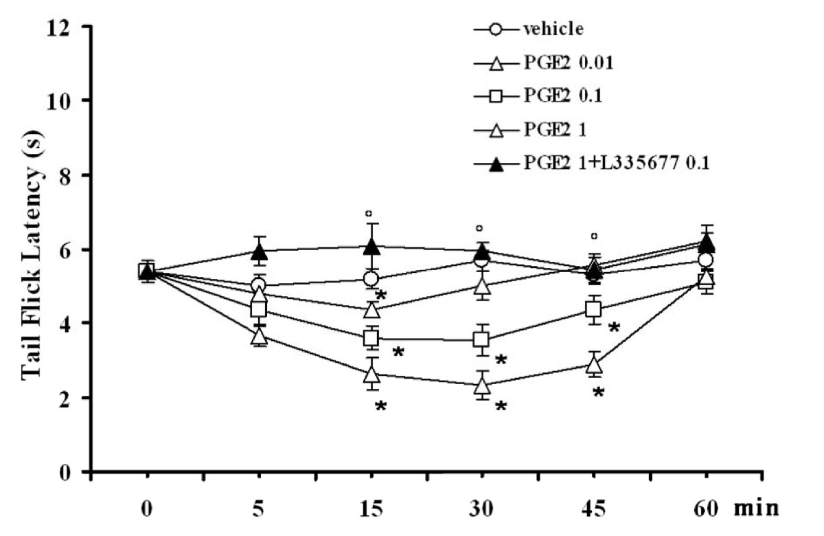 http://static-content.springer.com/image/art%3A10.1186%2F1744-8069-7-82/MediaObjects/12990_2011_Article_445_Fig4_HTML.jpg