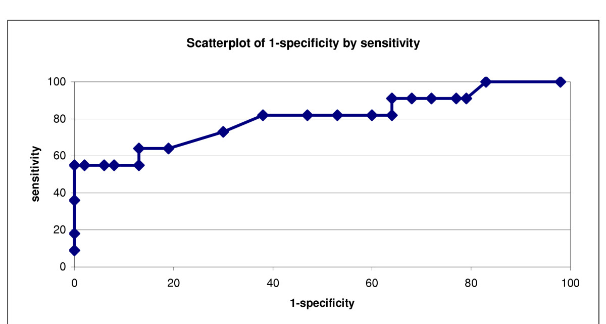 http://static-content.springer.com/image/art%3A10.1186%2F1744-859X-4-2/MediaObjects/12991_2004_Article_185_Fig1_HTML.jpg