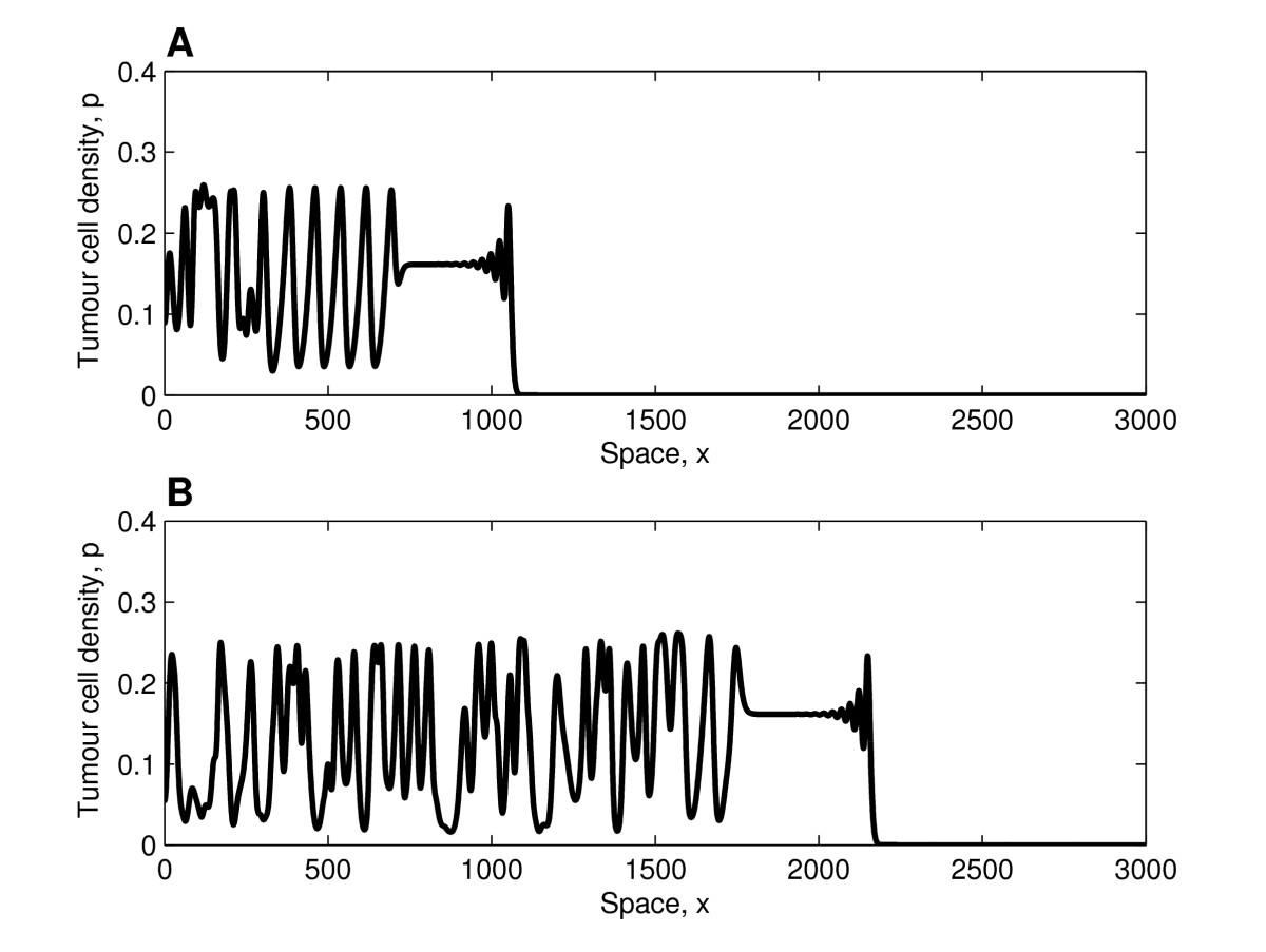 http://static-content.springer.com/image/art%3A10.1186%2F1745-6150-5-27/MediaObjects/13062_2010_Article_210_Fig5_HTML.jpg