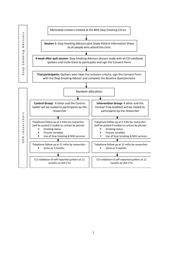 http://static-content.springer.com/image/art%3A10.1186%2F1745-6215-13-69/MediaObjects/13063_2011_1046_Fig1_HTML.jpg