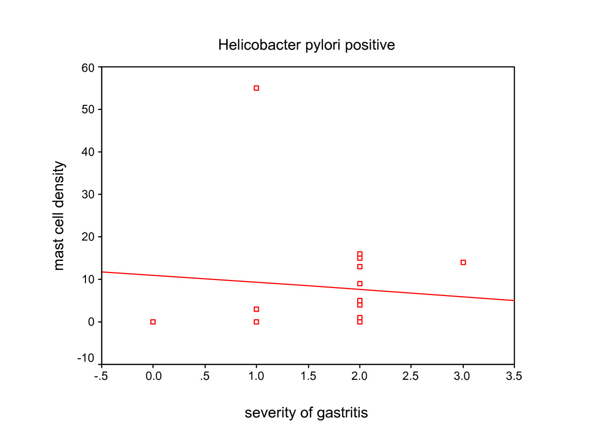 http://static-content.springer.com/image/art%3A10.1186%2F1746-1596-2-14/MediaObjects/13000_2006_Article_60_Fig4_HTML.jpg