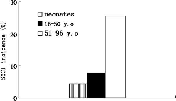 http://static-content.springer.com/image/art%3A10.1186%2F1746-1596-8-55/MediaObjects/13000_2013_743_Fig3_HTML.jpg