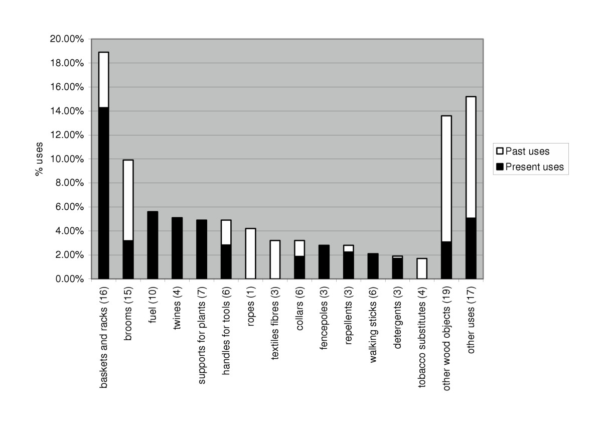 http://static-content.springer.com/image/art%3A10.1186%2F1746-4269-1-2/MediaObjects/13002_2005_Article_2_Fig2_HTML.jpg