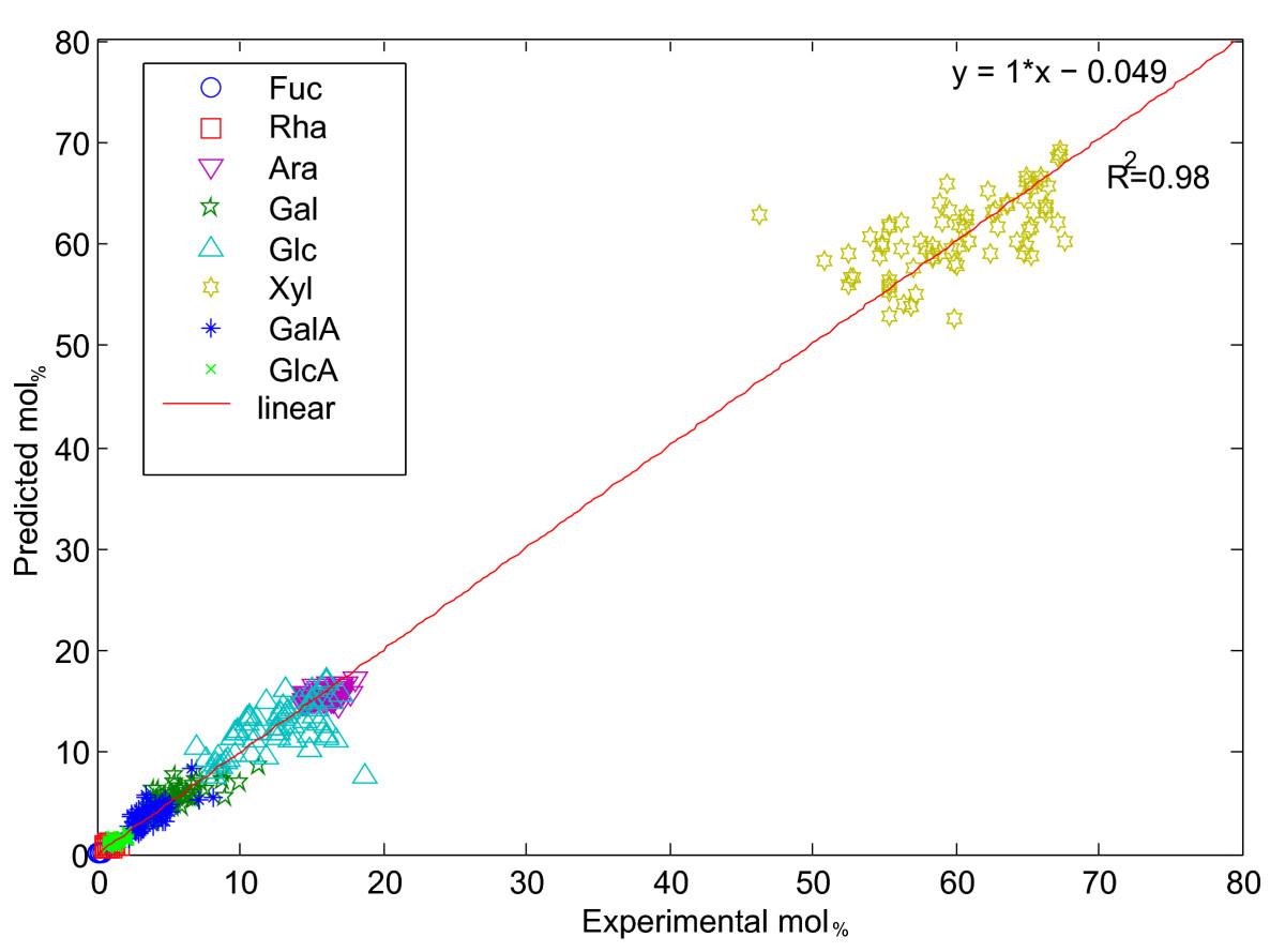 http://static-content.springer.com/image/art%3A10.1186%2F1746-4811-7-26/MediaObjects/13007_2011_Article_149_Fig4_HTML.jpg