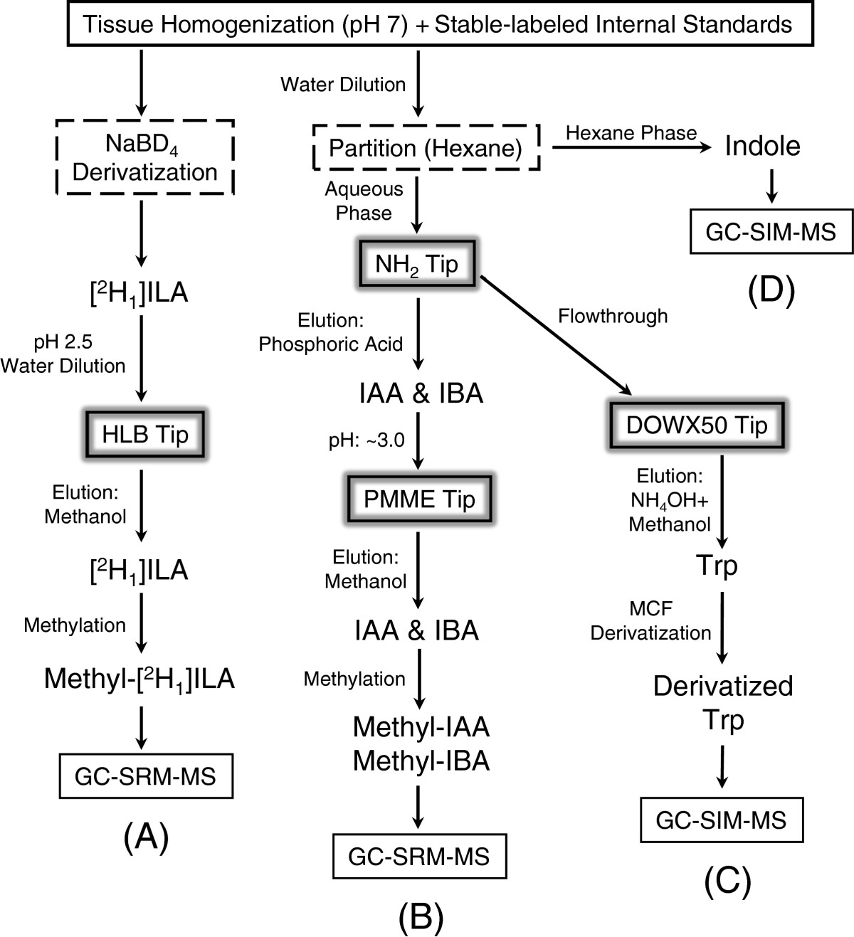 http://static-content.springer.com/image/art%3A10.1186%2F1746-4811-8-31/MediaObjects/13007_2012_Article_196_Fig5_HTML.jpg