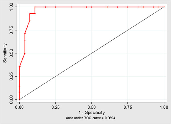 http://static-content.springer.com/image/art%3A10.1186%2F1746-6148-9-55/MediaObjects/12917_2012_622_Fig3_HTML.jpg