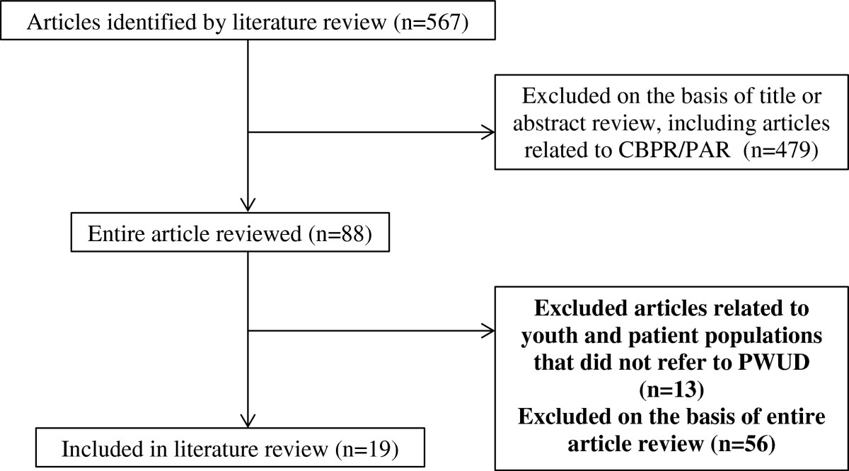 http://static-content.springer.com/image/art%3A10.1186%2F1747-597X-7-47/MediaObjects/13011_2012_Article_226_Fig1_HTML.jpg