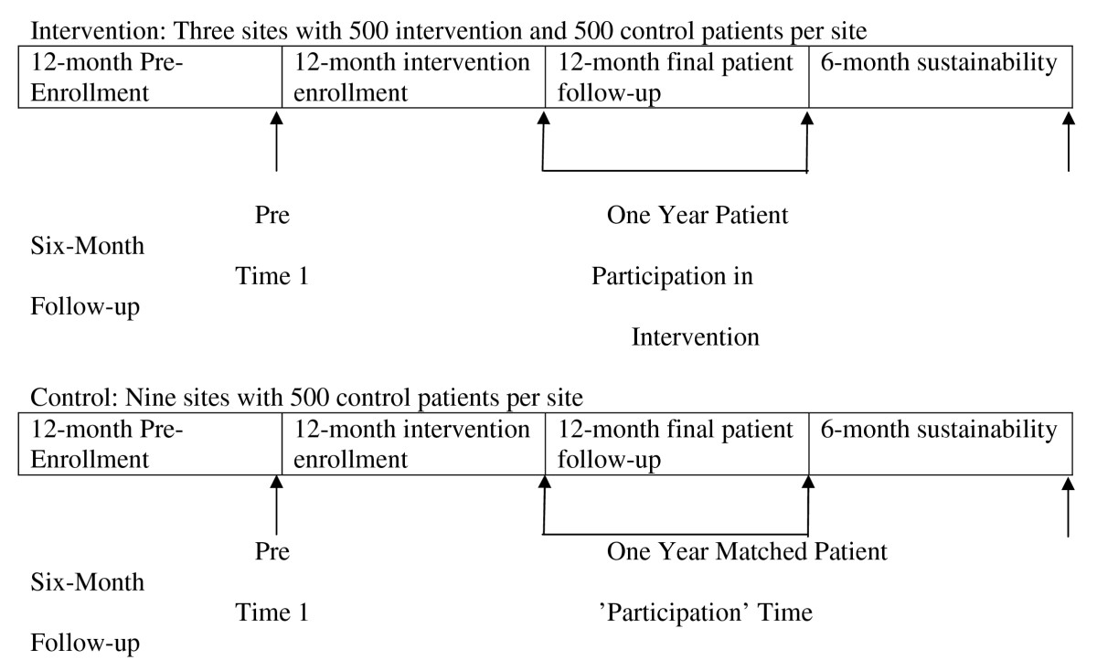 http://static-content.springer.com/image/art%3A10.1186%2F1748-5908-5-54/MediaObjects/13012_2009_Article_268_Fig3_HTML.jpg