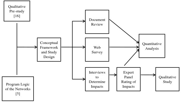 http://static-content.springer.com/image/art%3A10.1186%2F1748-5908-7-16/MediaObjects/13012_2011_466_Fig3_HTML.jpg