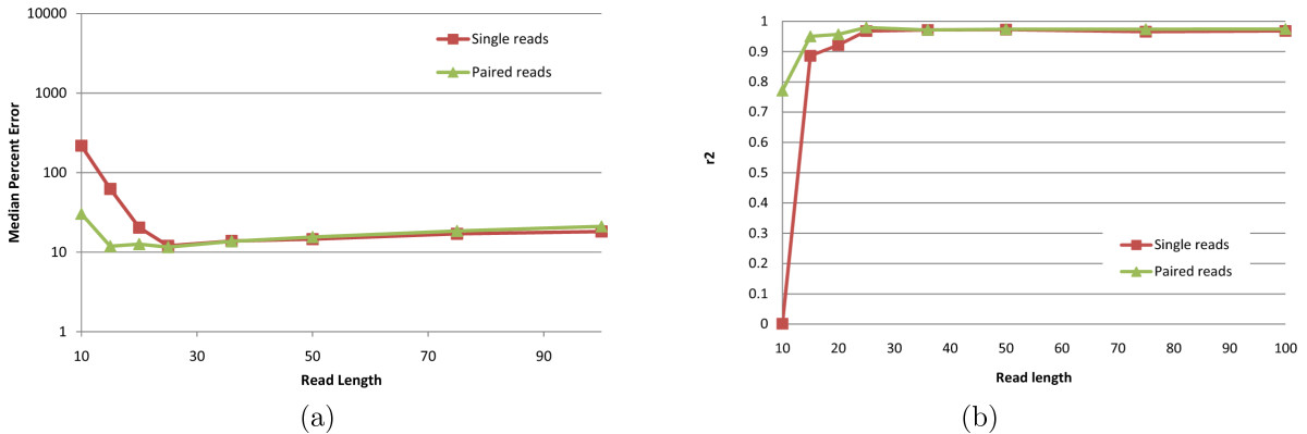 http://static-content.springer.com/image/art%3A10.1186%2F1748-7188-6-9/MediaObjects/13015_2010_Article_123_Fig9_HTML.jpg