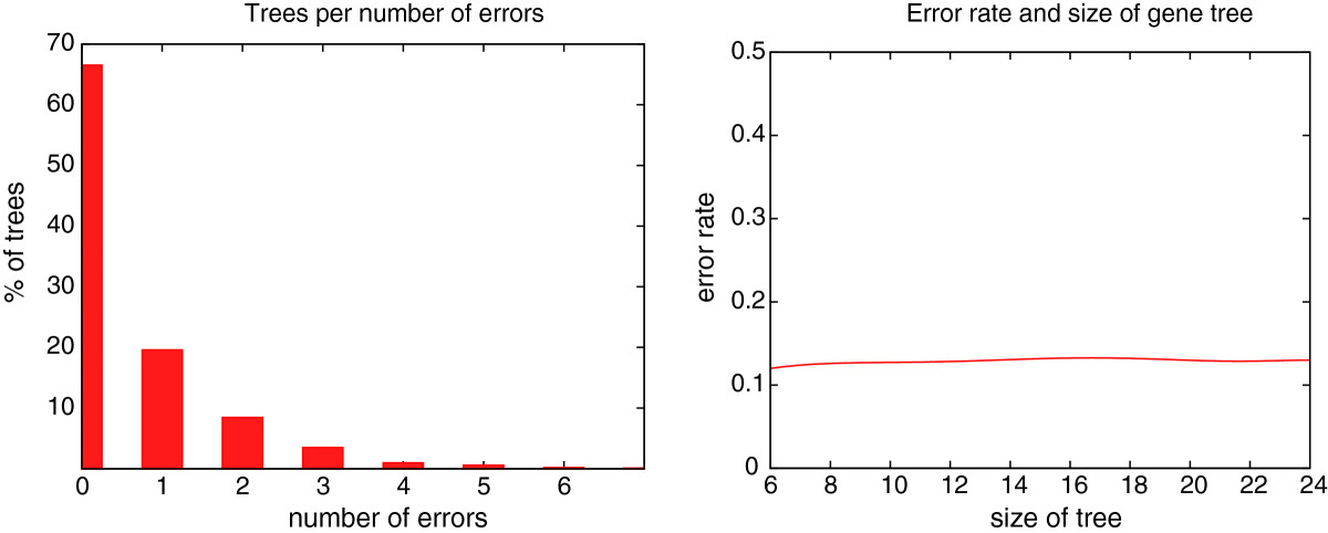 http://static-content.springer.com/image/art%3A10.1186%2F1748-7188-7-31/MediaObjects/13015_2011_Article_173_Fig4_HTML.jpg