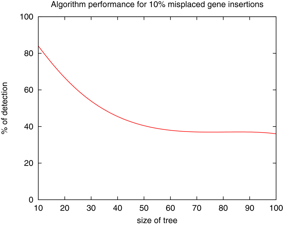 http://static-content.springer.com/image/art%3A10.1186%2F1748-7188-7-31/MediaObjects/13015_2011_Article_173_Fig5_HTML.jpg