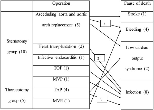 http://static-content.springer.com/image/art%3A10.1186%2F1749-8090-7-114/MediaObjects/13019_2012_626_Fig1_HTML.jpg