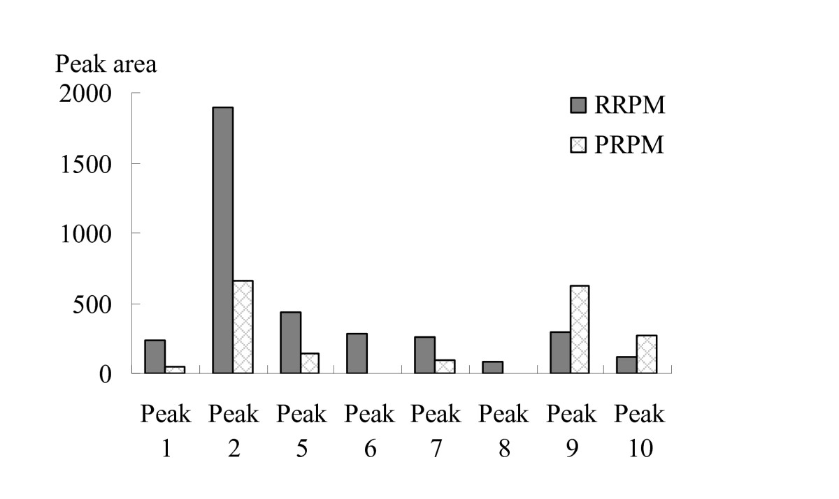 http://static-content.springer.com/image/art%3A10.1186%2F1749-8546-5-29/MediaObjects/13020_2010_Article_88_Fig4_HTML.jpg