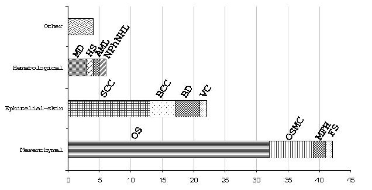 http://static-content.springer.com/image/art%3A10.1186%2F1750-1172-5-2/MediaObjects/13023_2009_Article_165_Fig2_HTML.jpg