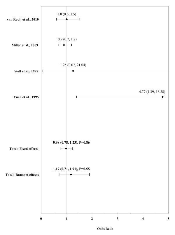 http://static-content.springer.com/image/art%3A10.1186%2F1750-1172-6-25/MediaObjects/13023_2011_288_Fig4_HTML.jpg