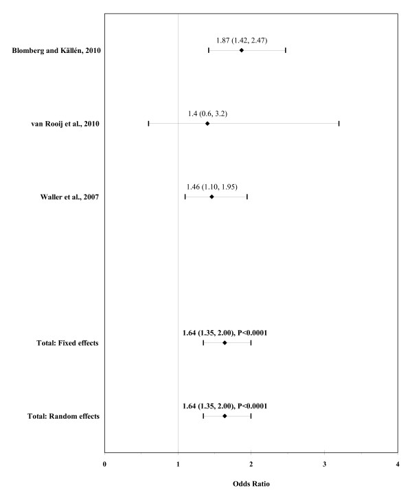 http://static-content.springer.com/image/art%3A10.1186%2F1750-1172-6-25/MediaObjects/13023_2011_288_Fig7_HTML.jpg