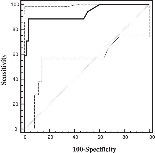 http://static-content.springer.com/image/art%3A10.1186%2F1750-1172-8-132/MediaObjects/13023_2013_636_Fig2_HTML.jpg