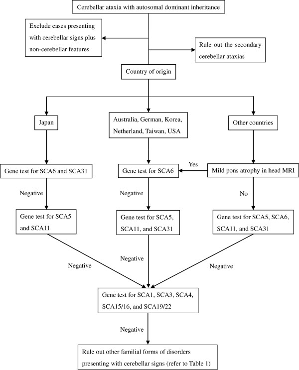 http://static-content.springer.com/image/art%3A10.1186%2F1750-1172-8-14/MediaObjects/13023_2012_499_Fig1_HTML.jpg