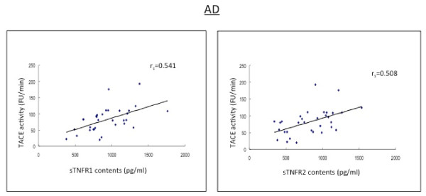 http://static-content.springer.com/image/art%3A10.1186%2F1750-1326-6-69/MediaObjects/13024_2011_227_Fig1_HTML.jpg
