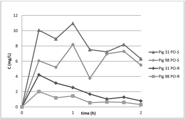 http://static-content.springer.com/image/art%3A10.1186%2F1751-0147-54-55/MediaObjects/13028_2012_809_Fig3_HTML.jpg