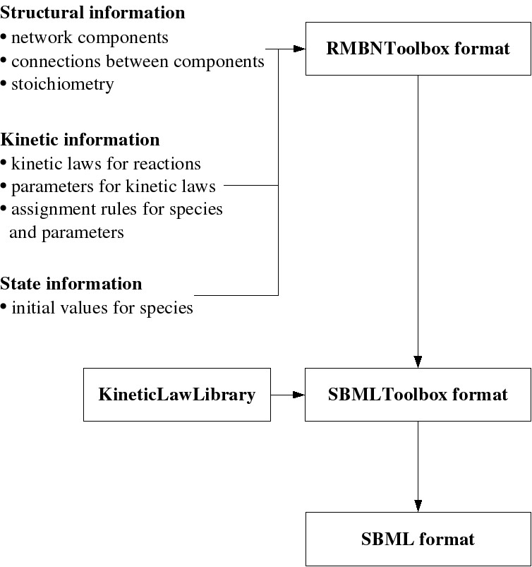 http://static-content.springer.com/image/art%3A10.1186%2F1752-0509-1-22/MediaObjects/12918_2007_Article_22_Fig1_HTML.jpg