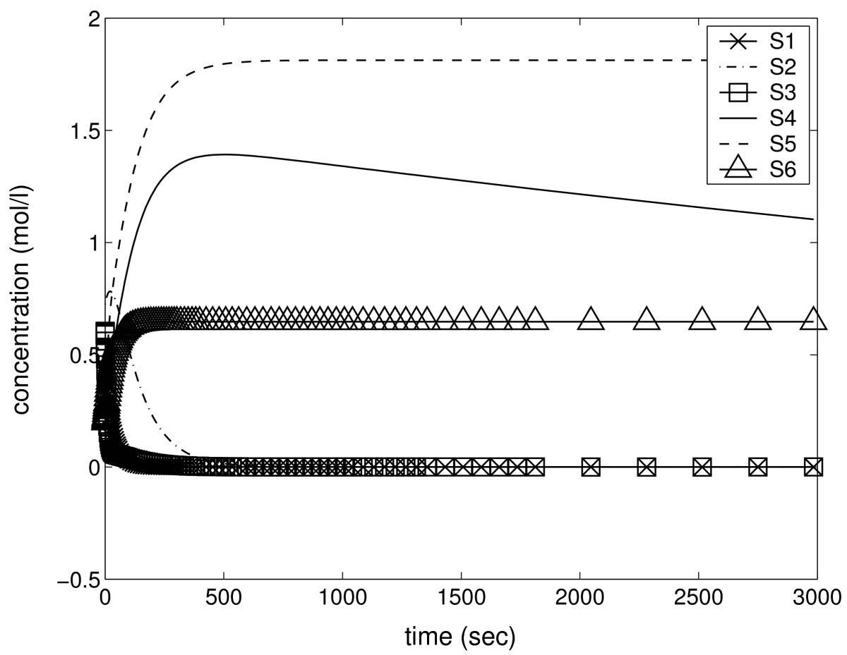 http://static-content.springer.com/image/art%3A10.1186%2F1752-0509-1-22/MediaObjects/12918_2007_Article_22_Fig8_HTML.jpg