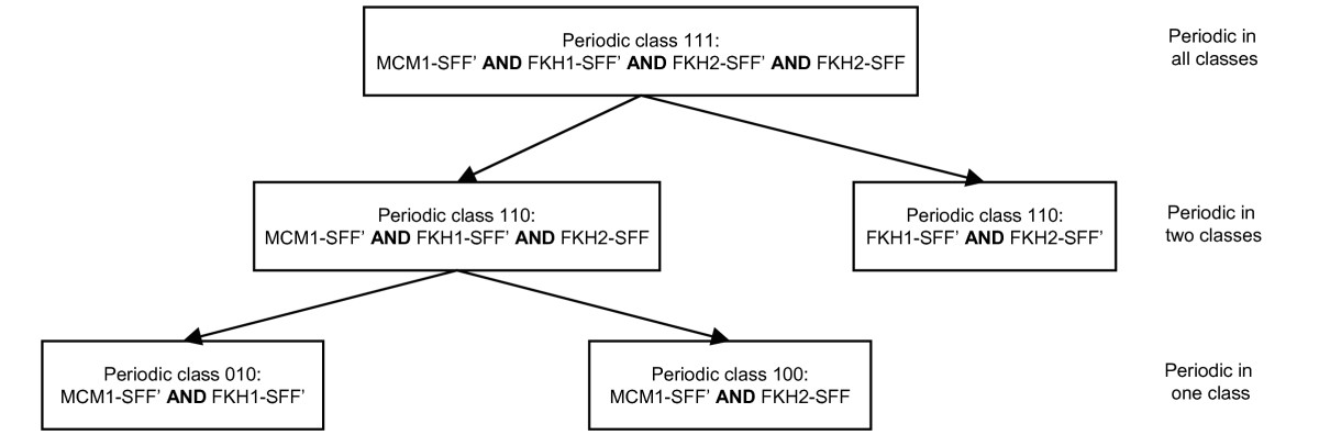 http://static-content.springer.com/image/art%3A10.1186%2F1752-0509-1-45/MediaObjects/12918_2007_Article_45_Fig3_HTML.jpg