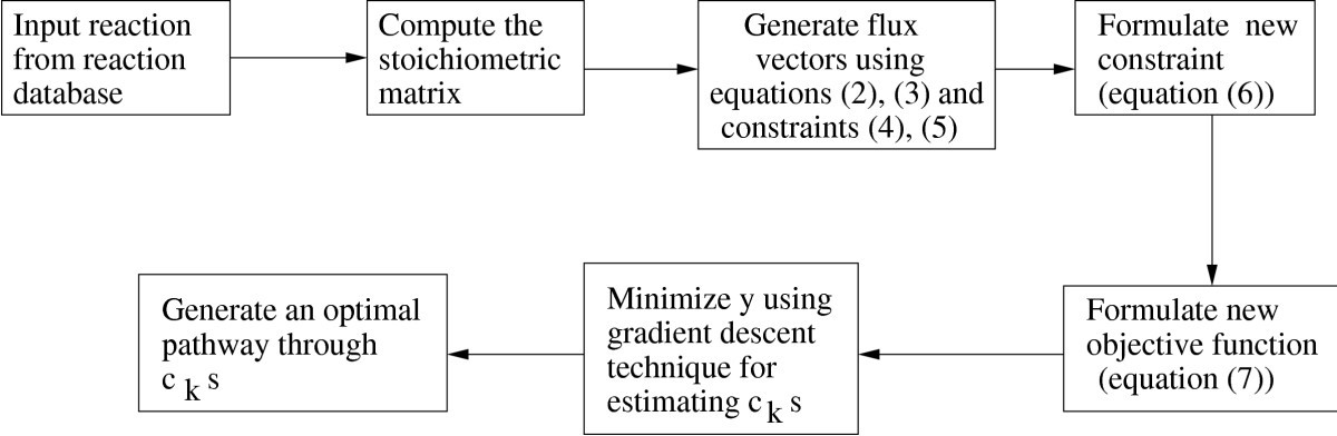 http://static-content.springer.com/image/art%3A10.1186%2F1752-0509-2-65/MediaObjects/12918_2008_Article_222_Fig1_HTML.jpg