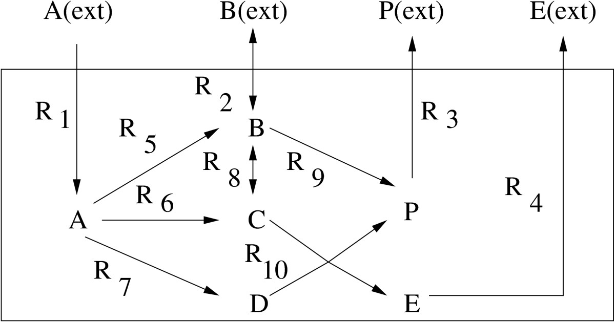 http://static-content.springer.com/image/art%3A10.1186%2F1752-0509-2-65/MediaObjects/12918_2008_Article_222_Fig2_HTML.jpg
