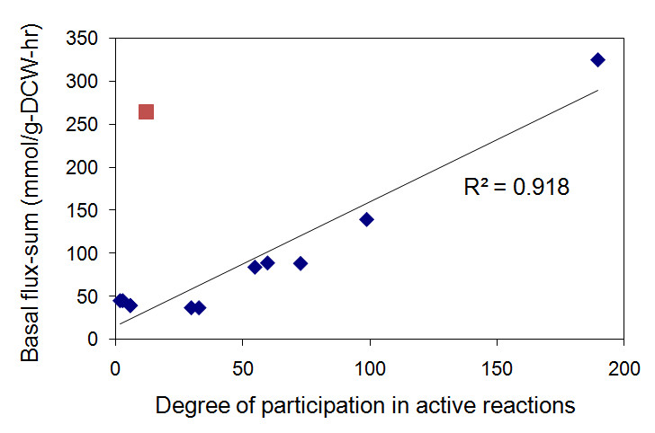 http://static-content.springer.com/image/art%3A10.1186%2F1752-0509-3-117/MediaObjects/12918_2009_Article_385_Fig2_HTML.jpg