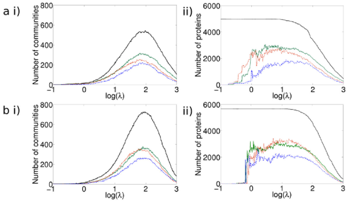 http://static-content.springer.com/image/art%3A10.1186%2F1752-0509-4-100/MediaObjects/12918_2010_Article_489_Fig2_HTML.jpg