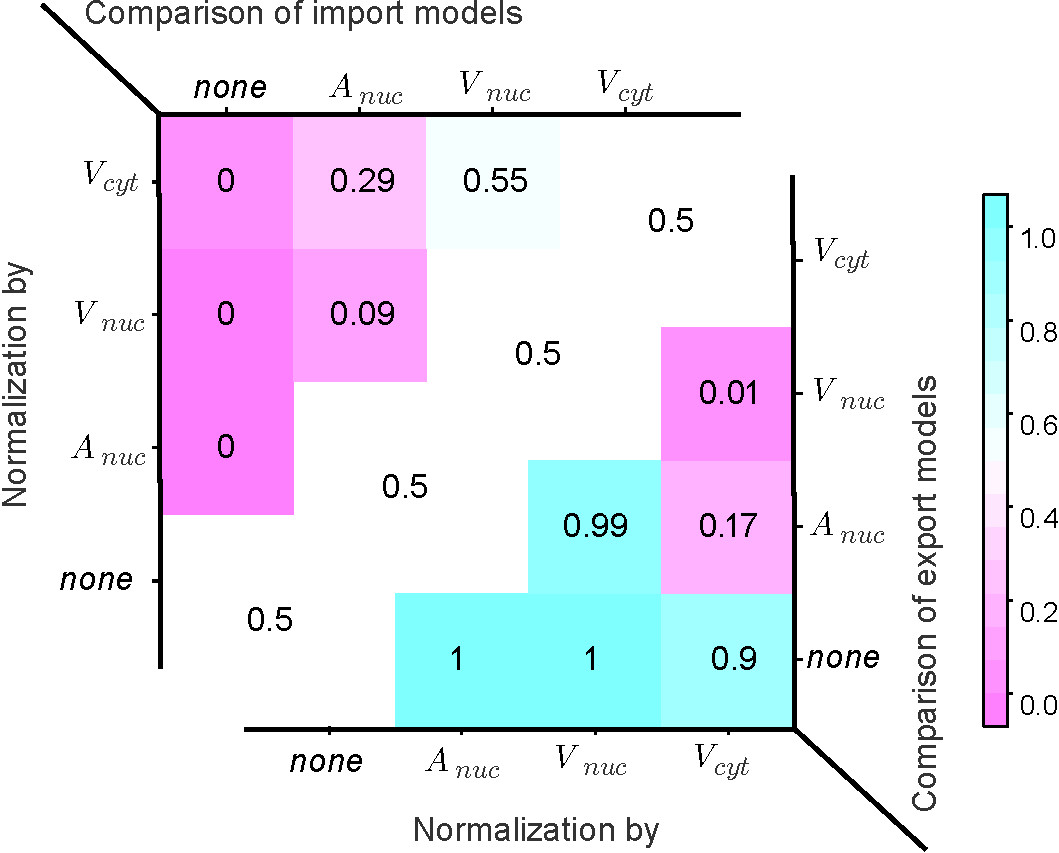 http://static-content.springer.com/image/art%3A10.1186%2F1752-0509-4-106/MediaObjects/12918_2010_Article_495_Fig3_HTML.jpg