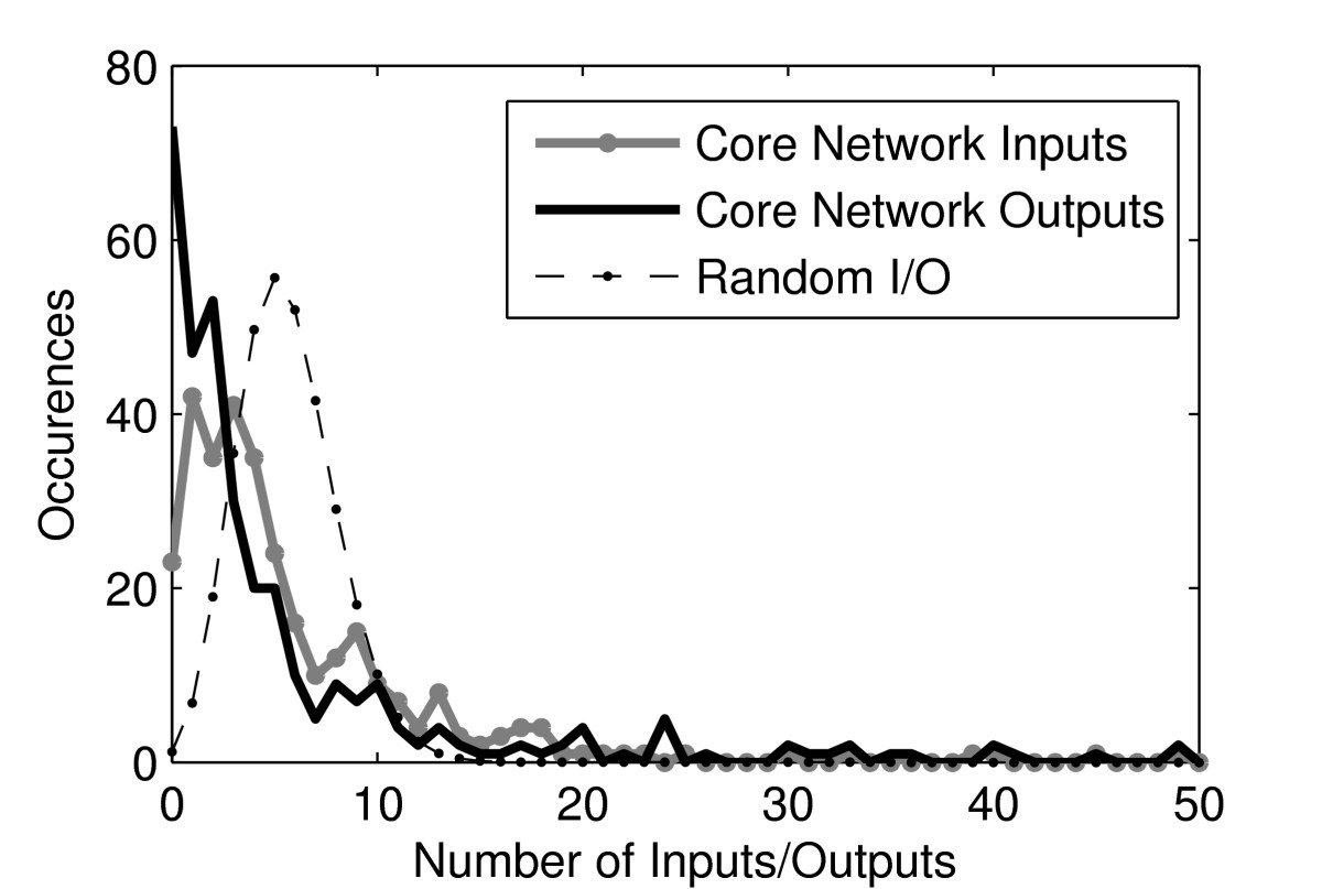 http://static-content.springer.com/image/art%3A10.1186%2F1752-0509-4-143/MediaObjects/12918_2010_Article_554_Fig1_HTML.jpg
