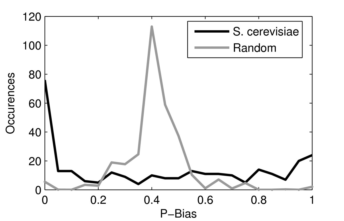 http://static-content.springer.com/image/art%3A10.1186%2F1752-0509-4-143/MediaObjects/12918_2010_Article_554_Fig2_HTML.jpg