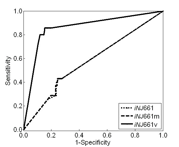 http://static-content.springer.com/image/art%3A10.1186%2F1752-0509-4-160/MediaObjects/12918_2010_Article_571_Fig6_HTML.jpg