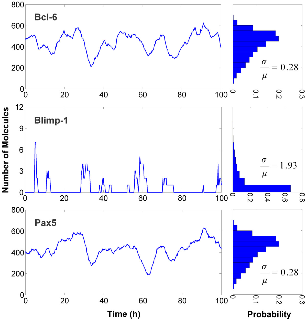 http://static-content.springer.com/image/art%3A10.1186%2F1752-0509-4-40/MediaObjects/12918_2009_Article_429_Fig3_HTML.jpg