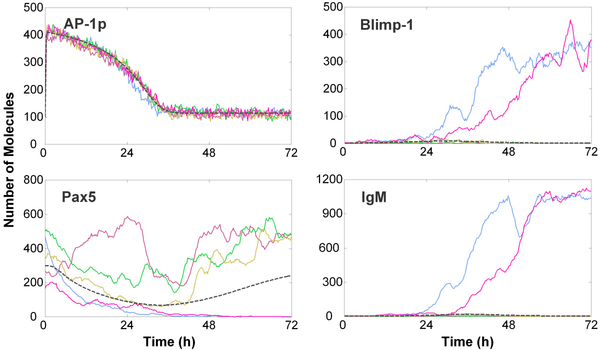 http://static-content.springer.com/image/art%3A10.1186%2F1752-0509-4-40/MediaObjects/12918_2009_Article_429_Fig4_HTML.jpg