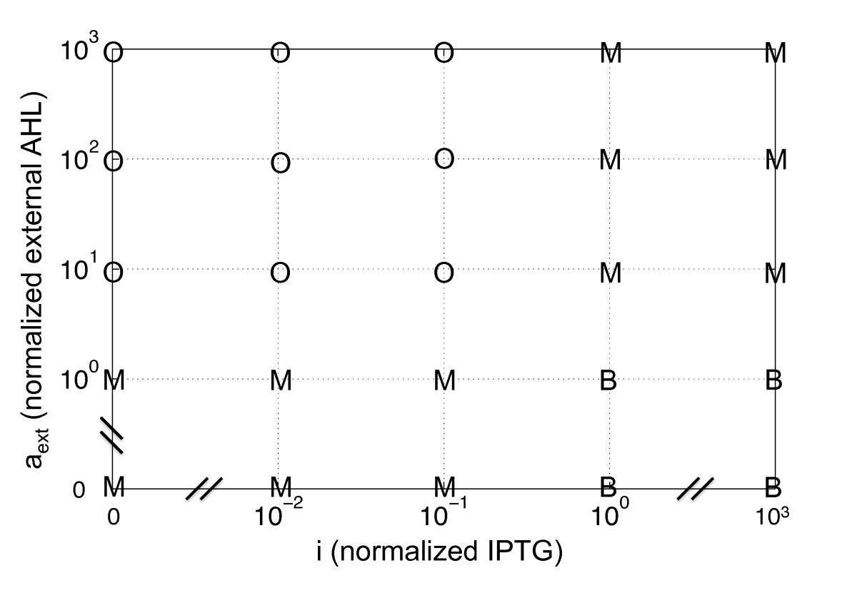 http://static-content.springer.com/image/art%3A10.1186%2F1752-0509-4-48/MediaObjects/12918_2009_Article_437_Fig4_HTML.jpg