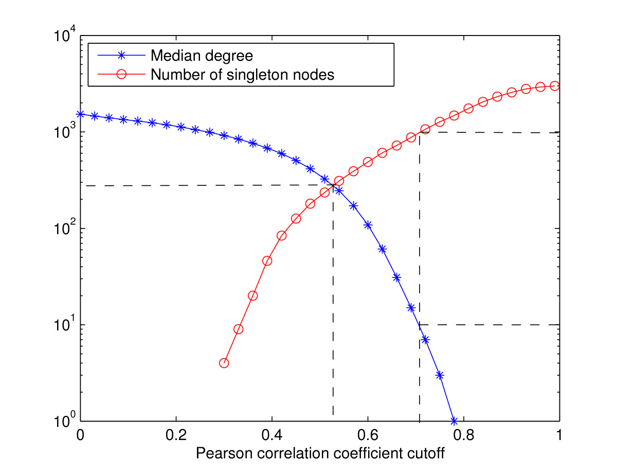 http://static-content.springer.com/image/art%3A10.1186%2F1752-0509-4-8/MediaObjects/12918_2009_Article_397_Fig1_HTML.jpg
