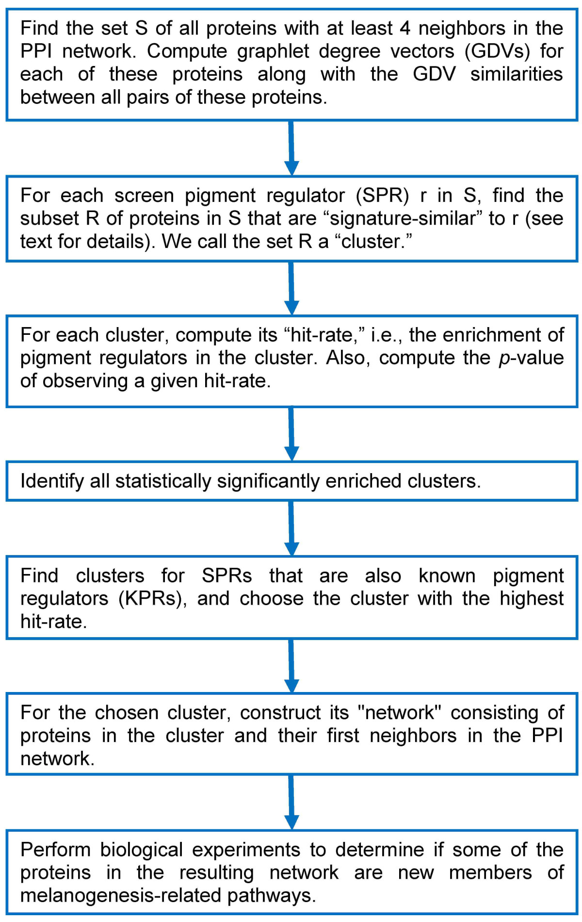 http://static-content.springer.com/image/art%3A10.1186%2F1752-0509-4-84/MediaObjects/12918_2009_Article_473_Fig2_HTML.jpg