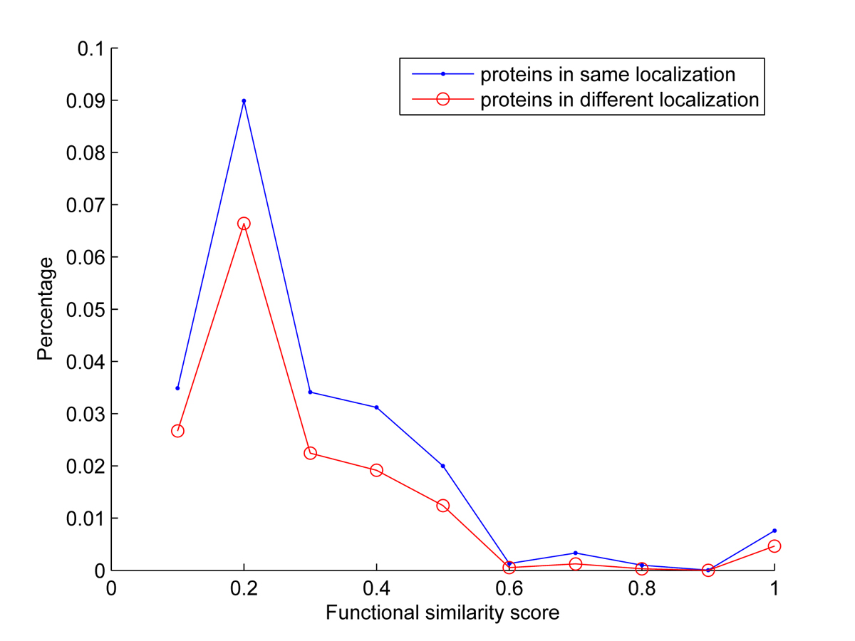 http://static-content.springer.com/image/art%3A10.1186%2F1752-0509-4-S2-S12/MediaObjects/12918_2010_Article_542_Fig3_HTML.jpg