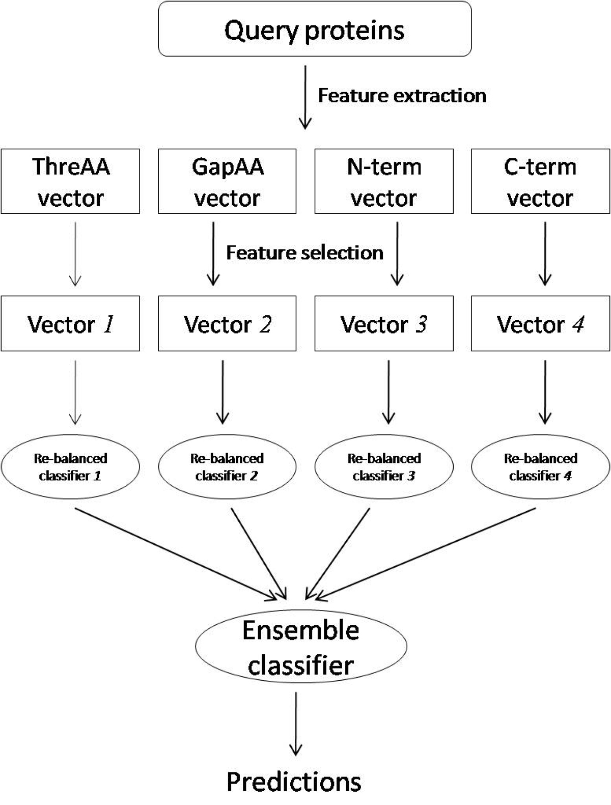 http://static-content.springer.com/image/art%3A10.1186%2F1752-0509-4-S2-S12/MediaObjects/12918_2010_Article_542_Fig5_HTML.jpg