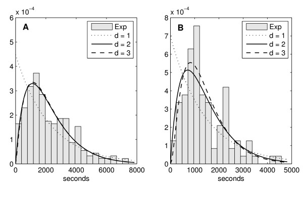 http://static-content.springer.com/image/art%3A10.1186%2F1752-0509-5-149/MediaObjects/12918_2011_754_Fig1_HTML.jpg